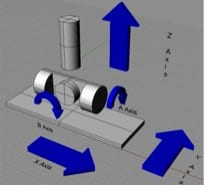 5 axis movement explained